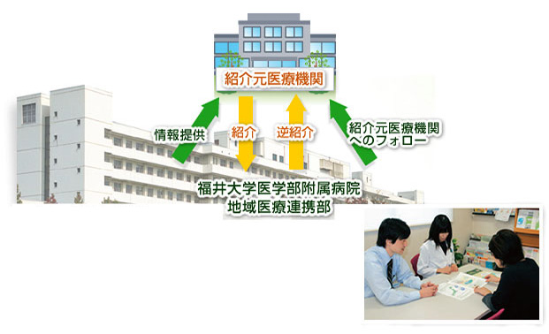 図:地域医療連携部の主な業務内容