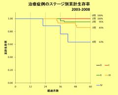 グラフ:ステージ別累計生存率(乳癌)